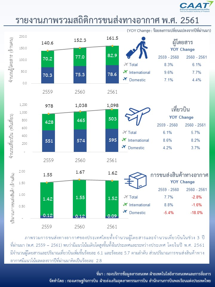 final_summary-of-thai-air-transport-2018