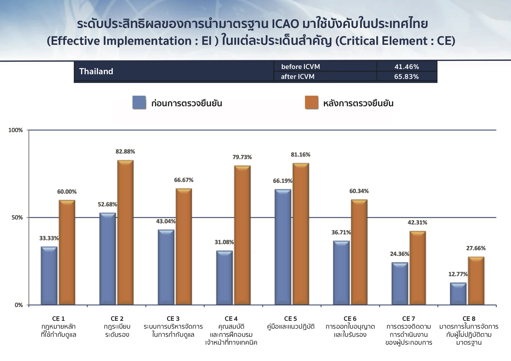 icao-result-th1
