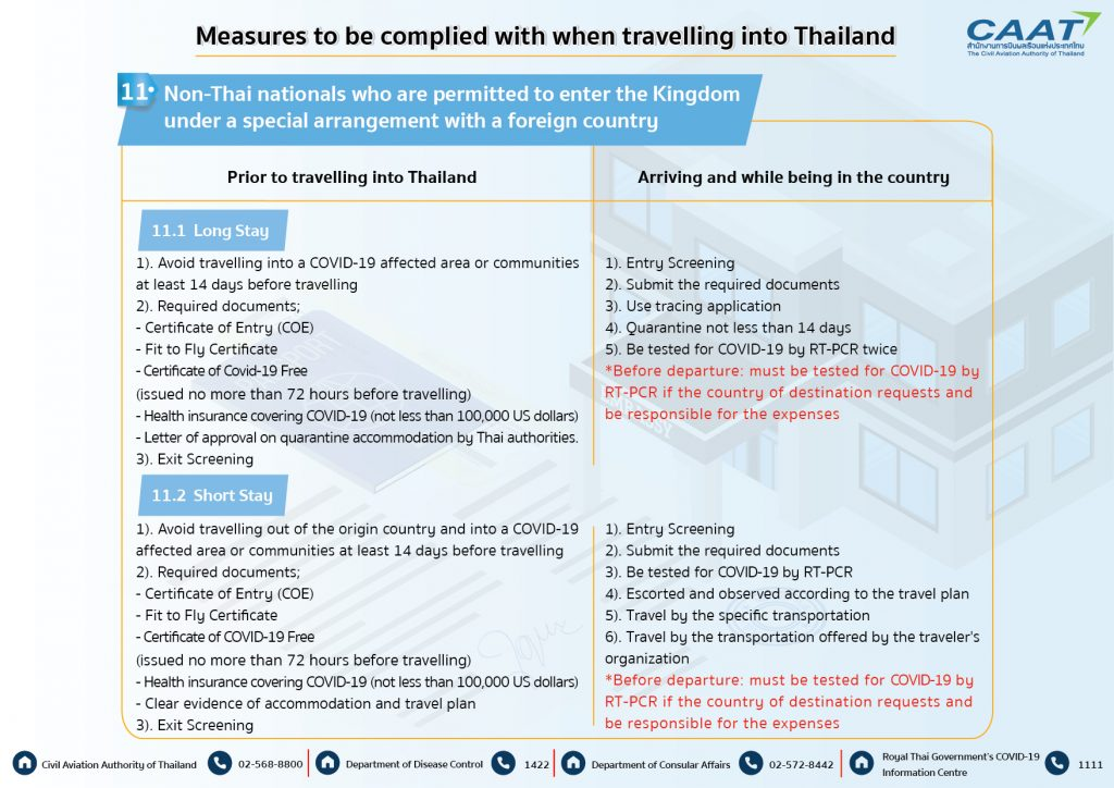 Measures to be complied with when travelling into Thailand 030963-09